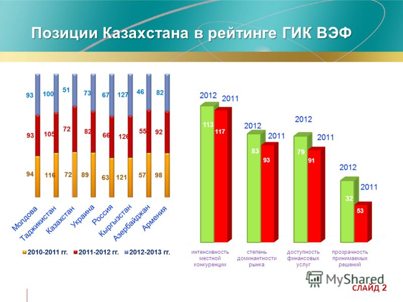 Позиции Казахстана в рейтинге ГИК ВЭФ СЛАЙД 2