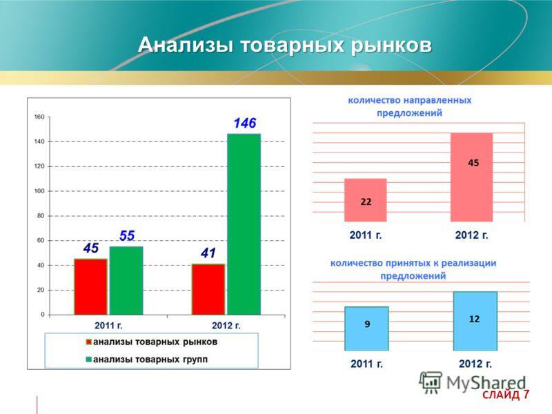 Анализы товарных рынков СЛАЙД 7