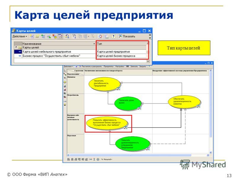 © ООО Фирма «ВИП Анатех» 13 Карта целей предприятия Тип карты целей