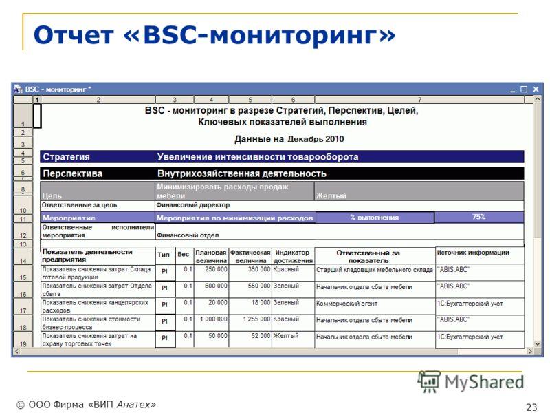 © ООО Фирма «ВИП Анатех» 23 Отчет «BSC-мониторинг»