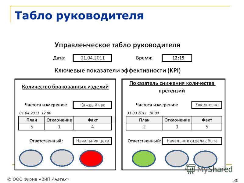 © ООО Фирма «ВИП Анатех» 30 Табло руководителя