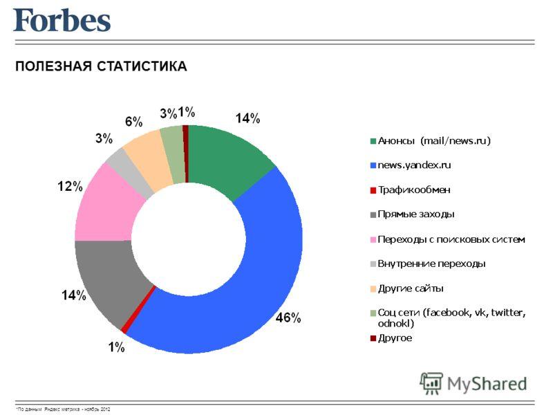 ПОЛЕЗНАЯ СТАТИСТИКА *По данным Яндекс метрика - ноябрь 2012