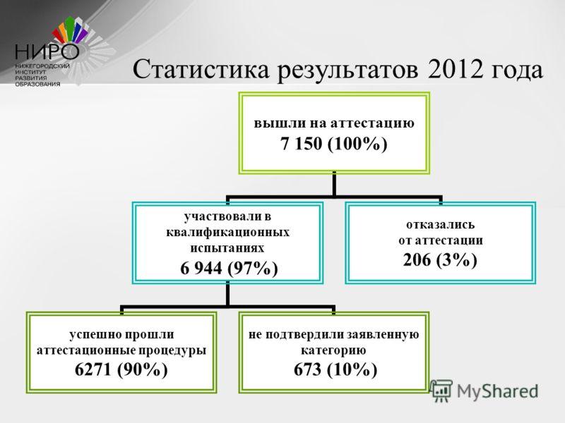 Статистика результатов 2012 года вышли на аттестацию 7 150 (100%) участвовали в квалификационных испытаниях 6 944 (97%) успешно прошли аттестационные процедуры 6271 (90%) не подтвердили заявленную категорию 673 (10%) отказались от аттестации 206 (3%)