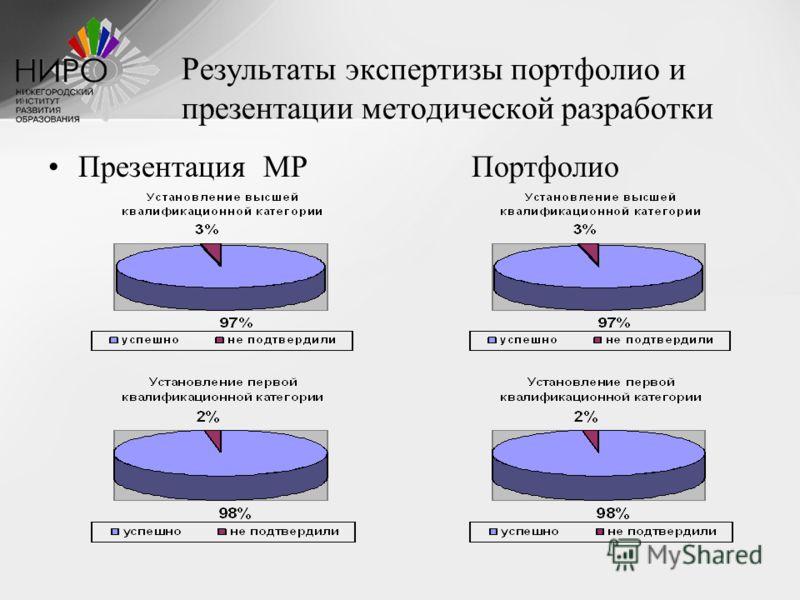 Результаты экспертизы портфолио и презентации методической разработки Презентация МР Портфолио