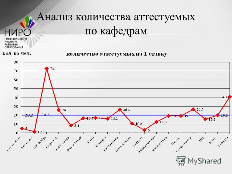 Анализ количества аттестуемых по кафедрам
