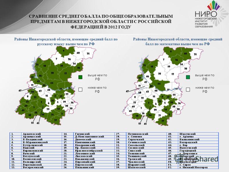 СРАВНЕНИЕ СРЕДНЕГО БАЛЛА ПО ОБЩЕОБРАЗОВАТЕЛЬНЫМ ПРЕДМЕТАМ В НИЖЕГОРОДСКОЙ ОБЛАСТИ С РОССИЙСКОЙ ФЕДЕРАЦИЕЙ В 2012 ГОДУ Районы Нижегородской области, имеющие средний балл по русскому языку выше чем по РФ Районы Нижегородской области, имеющие средний ба