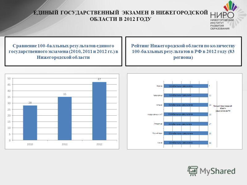 ЕДИНЫЙ ГОСУДАРСТВЕННЫЙ ЭКЗАМЕН В НИЖЕГОРОДСКОЙ ОБЛАСТИ В 2012 ГОДУ Сравнение 100-балльных результатов единого государственного экзамена (2010, 2011 и 2012 гг.) в Нижегородской области Рейтинг Нижегородской области по количеству 100-балльных результат
