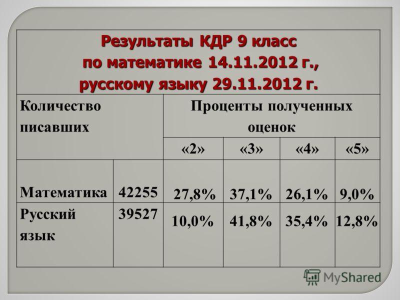 Результаты КДР 9 класс по математике 14.11.2012 г., по математике 14.11.2012 г., русскому языку 29.11.2012 г. Количество писавших Проценты полученных оценок «2»«3»«4»«5» Математика42255 27,8%37,1%26,1%9,0% Русский язык 39527 10,0%41,8%35,4%12,8%