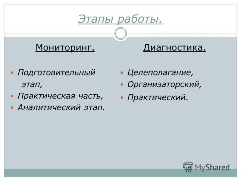 Этапы работы. Мониторинг. Подготовительный этап, Практическая часть, Аналитический этап. Диагностика. Целеполагание, Организаторский, Практический.