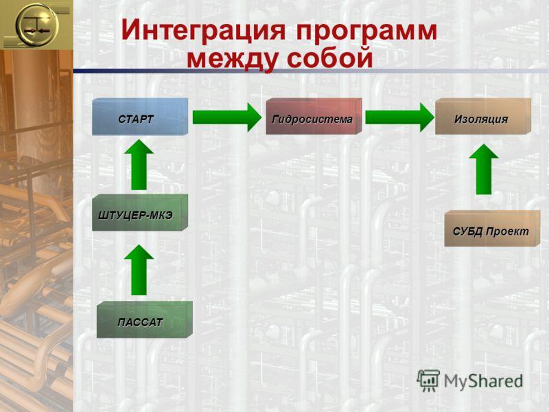 Интеграция программ между собой Изоляция ПАССАТ СТАРТГидросистема ШТУЦЕР-МКЭ СУБД Проект