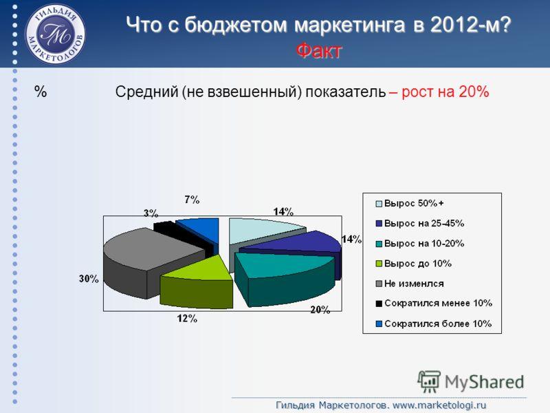 Гильдия Маркетологов. www.marketologi.ru Что с бюджетом маркетинга в 2012-м? Факт % Средний (не взвешенный) показатель – рост на 20%