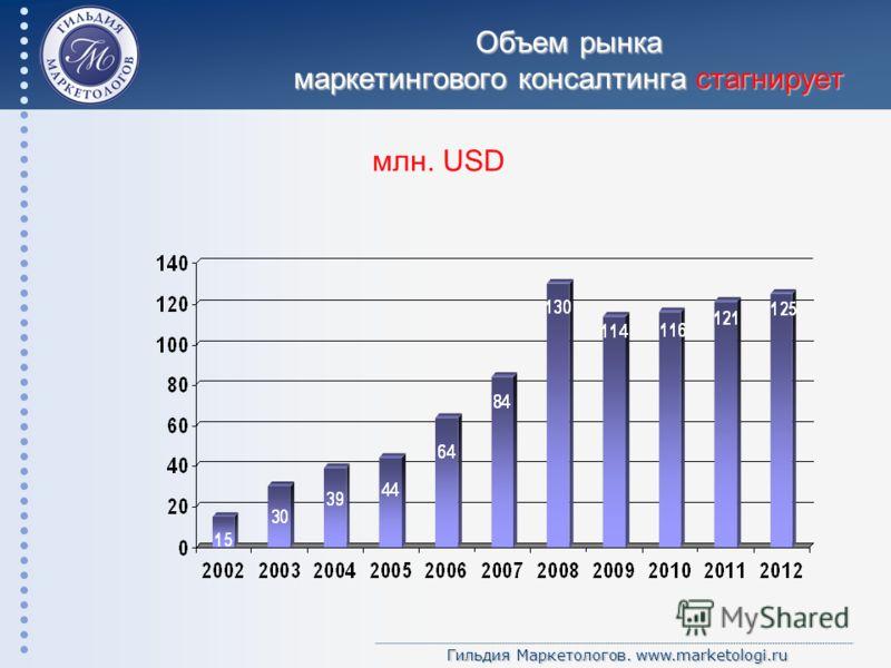 Гильдия Маркетологов. www.marketologi.ru Объем рынка маркетингового консалтинга стагнирует млн. USD