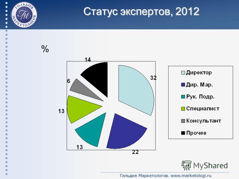 Гильдия Маркетологов. www.marketologi.ru Статус экспертов, 2012 %
