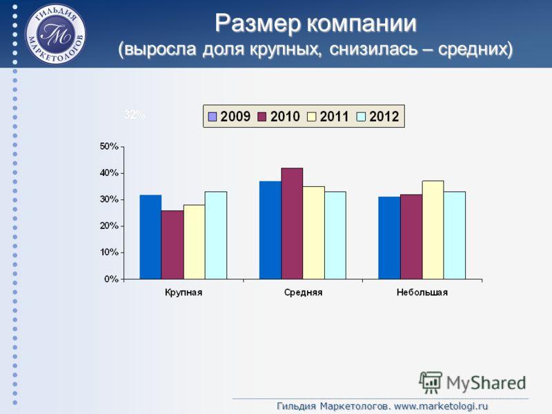 Гильдия Маркетологов. www.marketologi.ru Размер компании (выросла доля крупных, снизилась – средних)