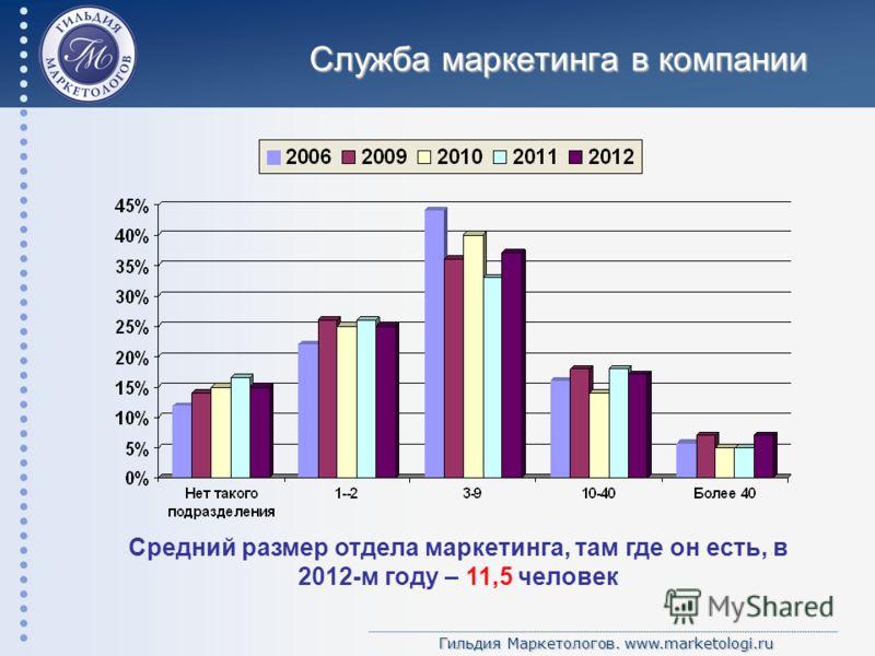 Гильдия Маркетологов. www.marketologi.ru Служба маркетинга в компании Средний размер отдела маркетинга, там где он есть, в 2012-м году – 11,5 человек