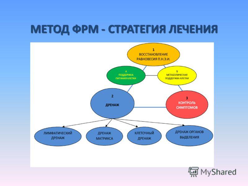 МЕТОД ФРМ - СТРАТЕГИЯ ЛЕЧЕНИЯ
