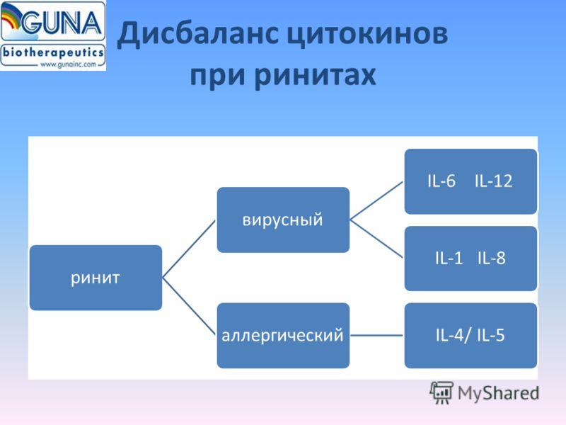 Дисбаланс цитокинов при ринитах ринитвирусныйIL-6 IL-12IL-1 IL-8аллергическийIL-4/ IL-5