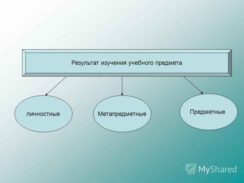 Результат изучения учебного предмета личностныеМетапредметные Предметные