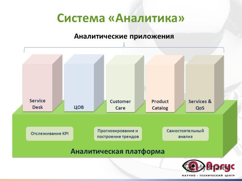 Система «Аналитика» Аналитическая платформа Отслеживание KPI Прогнозирование и построение трендов Самостоятельный анализ Service Desk ЦОВ Customer Care Product Catalog Services & QoS Аналитические приложения