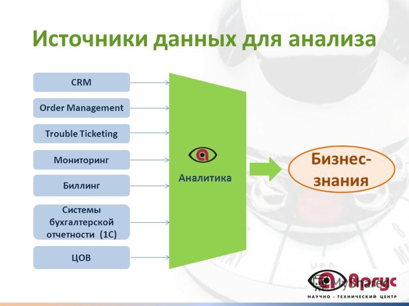 Источники данных для анализа CRM Order Management Trouble Ticketing ЦОВ Системы бухгалтерской отчетности (1С) Биллинг Мониторинг Аналитика Бизнес- знания