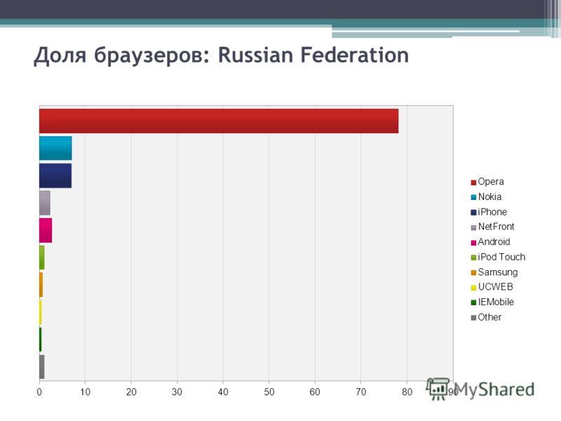 Доля браузеров: Russian Federation