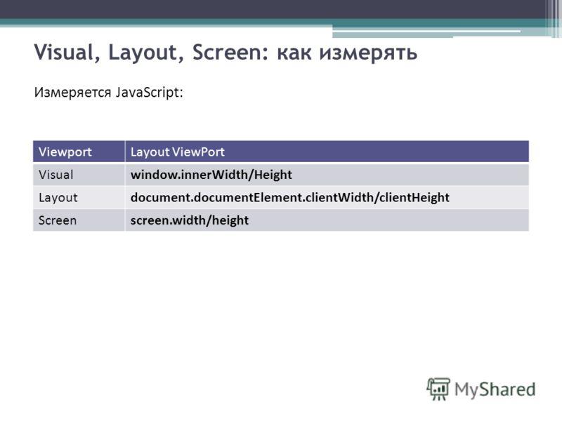 Visual, Layout, Screen: как измерять Измеряется JavaScript: ViewportLayout ViewPort Visualwindow.innerWidth/Height Layoutdocument.documentElement.clientWidth/clientHeight Screenscreen.width/height