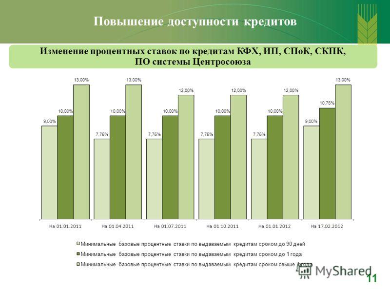 Повышение доступности кредитов Изменение процентных ставок по кредитам КФХ, ИП, СПоК, СКПК, ПО системы Центросоюза 11