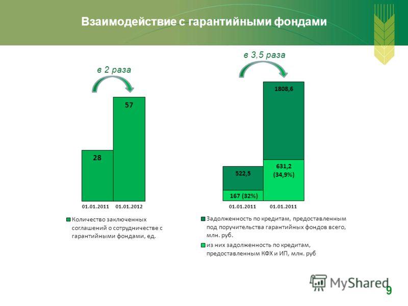 Взаимодействие с гарантийными фондами 9 в 2 раза в 3,5 раза 01.01.2011
