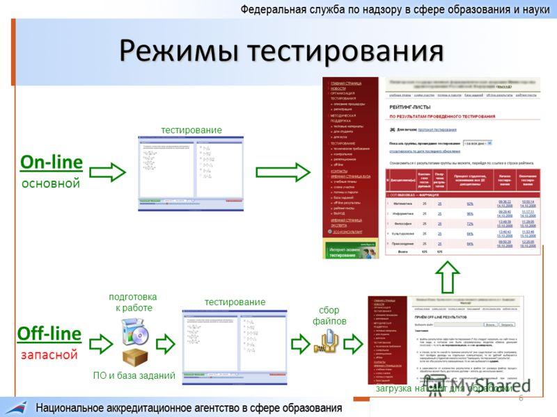 6 Режимы тестирования On-line основной тестирование Off-line запасной ПО и база заданий подготовка к работе загрузка на сайт для обработки сбор файлов тестирование