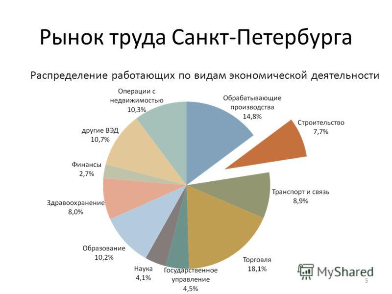 Рынок труда Санкт-Петербурга 5 Распределение работающих по видам экономической деятельности