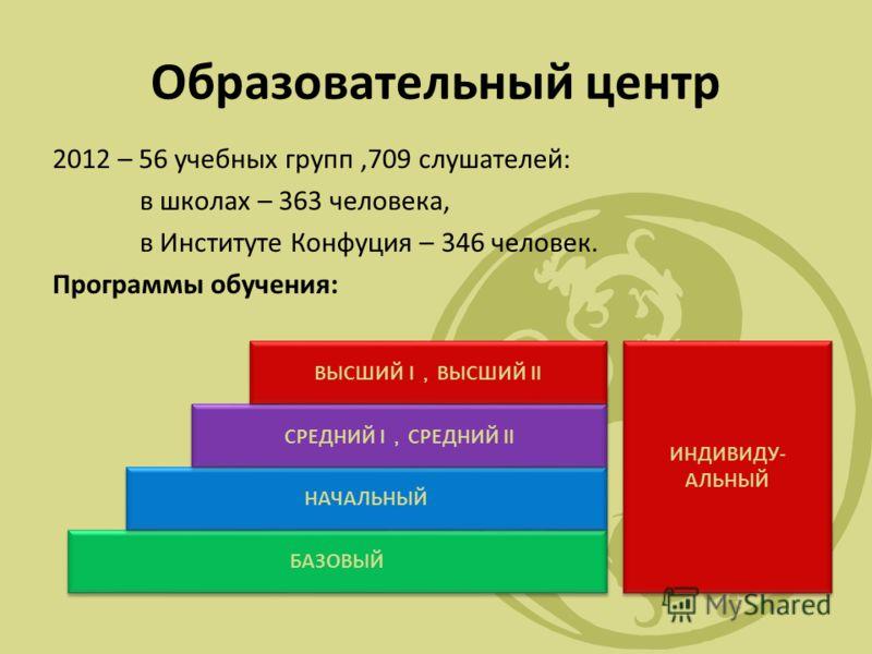 Образовательный центр 2012 – 56 учебных групп,709 слушателей: в школах – 363 человека, в Институте Конфуция – 346 человек. Программы обучения: БАЗОВЫЙ НАЧАЛЬНЫЙ СРЕДНИЙ I СРЕДНИЙ II ВЫСШИЙ I ВЫСШИЙ II ИНДИВИДУ- АЛЬНЫЙ