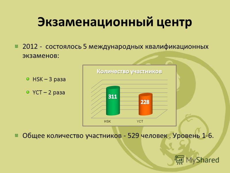 Экзаменационный центр 2012 - состоялось 5 международных квалификационных экзаменов: HSK – 3 раза YCT – 2 раза Общее количество участников - 529 человек. Уровень 1-6.