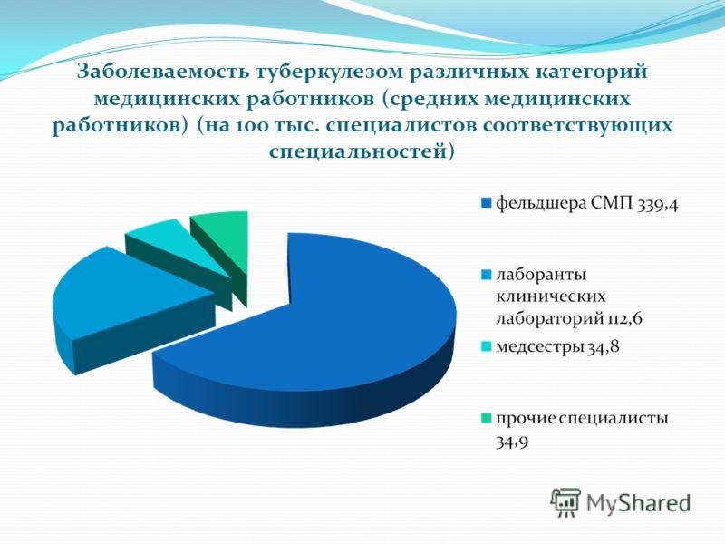 Заболеваемость туберкулезом различных категорий медицинских работников (средних медицинских работников) (на 100 тыс. специалистов соответствующих специальностей)