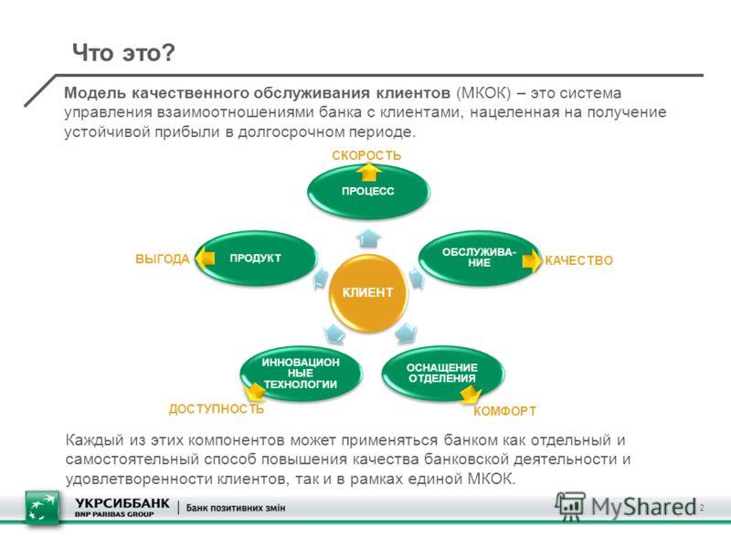 Что это? 2 Модель качественного обслуживания клиентов (МКОК) – это система управления взаимоотношениями банка с клиентами, нацеленная на получение устойчивой прибыли в долгосрочном периоде. СКОРОСТЬ КАЧЕСТВО КОМФОРТ ВЫГОДА ДОСТУПНОСТЬ Каждый из этих