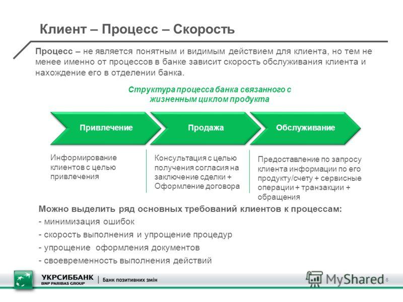 Клиент – Процесс – Скорость 6 Процесс – не является понятным и видимым действием для клиента, но тем не менее именно от процессов в банке зависит скорость обслуживания клиента и нахождение его в отделении банка. ПривлечениеПродажаОбслуживание Структу