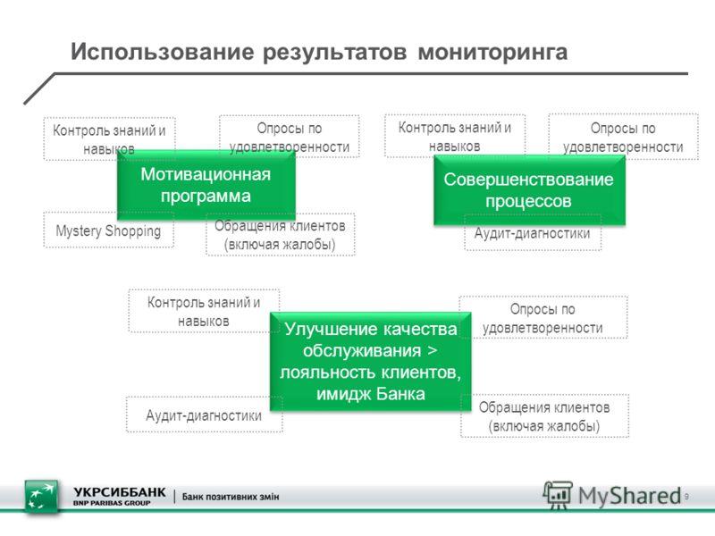 Использование результатов мониторинга 9 Мотивационная программа Совершенствование процессов Улучшение качества обслуживания > лояльность клиентов, имидж Банка Mystery Shopping Опросы по удовлетворенности Обращения клиентов (включая жалобы) Аудит-диаг