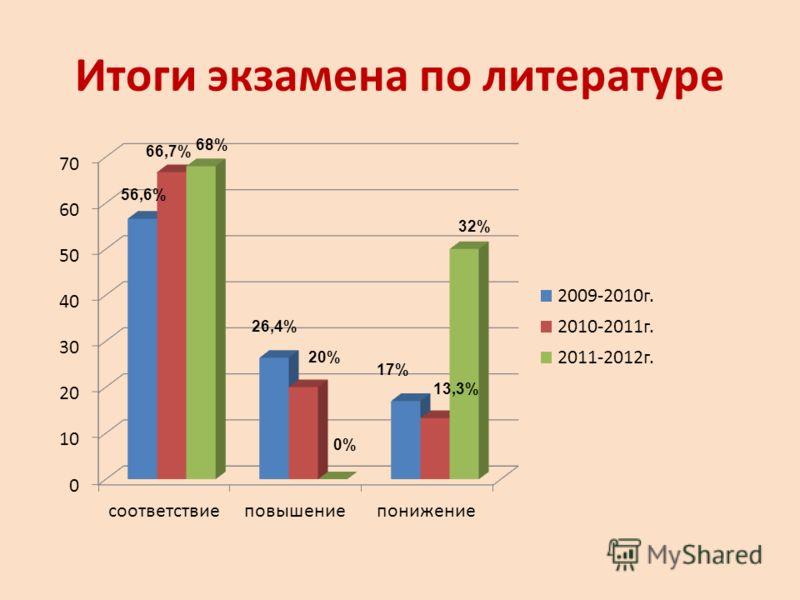 Итоги экзамена по литературе 56,6% 66,7% 68% 26,4% 20% 0% 17% 13,3% 32%