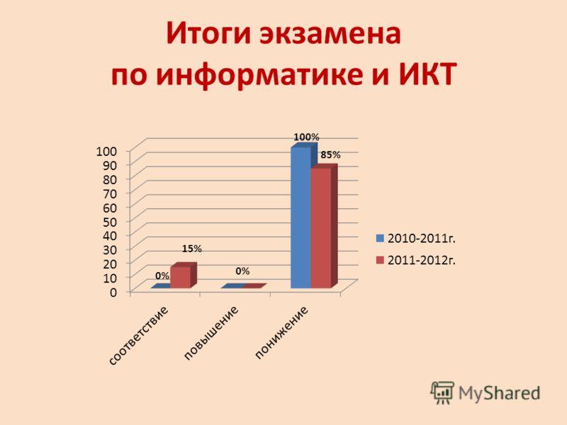 Итоги экзамена по информатике и ИКТ