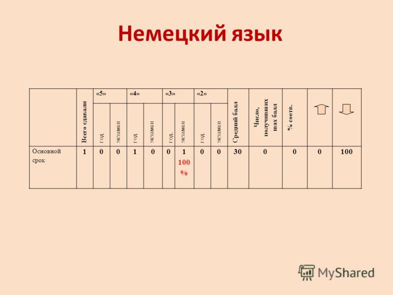 Немецкий язык Всего сдавали «5»«4»«3»«2» Средний балл Число, получивших ma х балл % соотв. год экзамен год экзамен год. экзамен год экзамен Основной срок 1001001 100 % 0030000100
