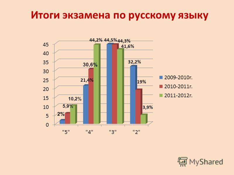 Итоги экзамена по русскому языку 2% 5,9% 10,2% 30,6%