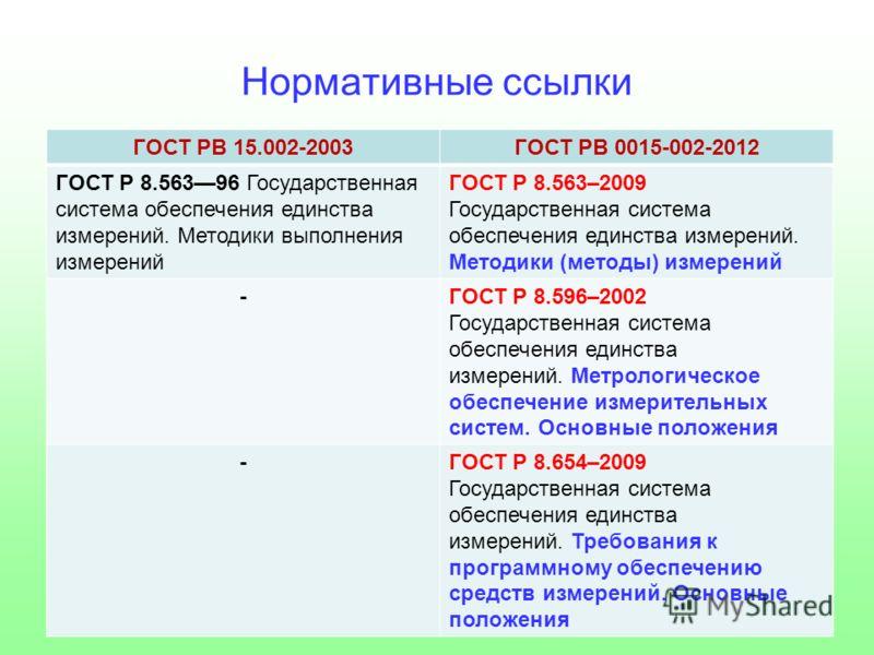 Нормативные ссылки ГОСТ РВ 15.002-2003ГОСТ РВ 0015-002-2012 ГОСТ Р 8.56396 Государственная система обеспечения единства измерений. Методики выполнения измерений ГОСТ Р 8.563–2009 Государственная система обеспечения единства измерений. Методики (метод