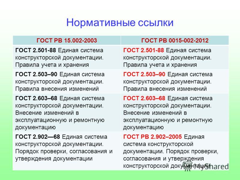 Нормативные ссылки ГОСТ РВ 15.002-2003ГОСТ РВ 0015-002-2012 ГОСТ 2.501-88 Единая система конструкторской документации. Правила учета и хранения ГОСТ 2.501-88 Единая система конструкторской документации. Правила учета и хранения ГОСТ 2.503–90 Единая с