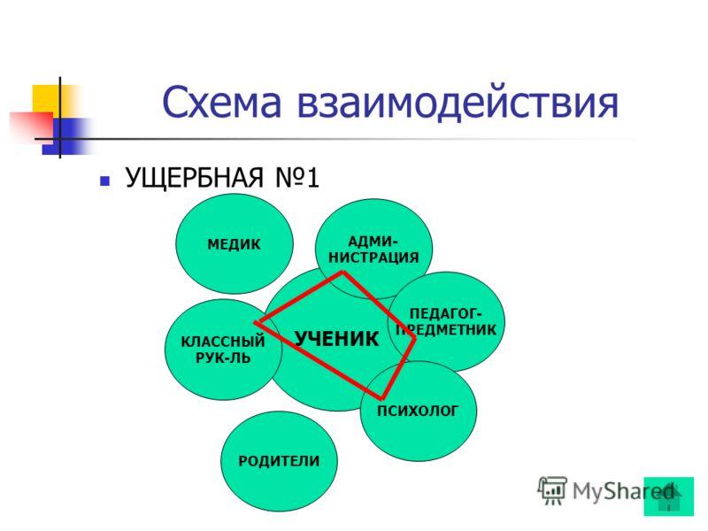 Схема взаимодействия УЧЕНИК АДМИ- НИСТРАЦИЯ ПЕДАГОГ- ПРЕДМЕТНИК ПСИХОЛОГ РОДИТЕЛИ КЛАССНЫЙ РУК-ЛЬ МЕДИК УЩЕРБНАЯ 1