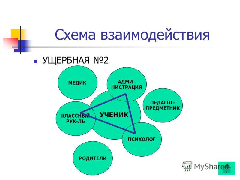 Схема взаимодействия УЧЕНИК АДМИ- НИСТРАЦИЯ ПЕДАГОГ- ПРЕДМЕТНИК ПСИХОЛОГ РОДИТЕЛИ КЛАССНЫЙ РУК-ЛЬ МЕДИК УЩЕРБНАЯ 2