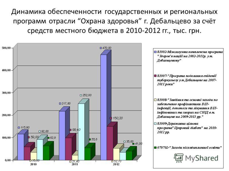 Динамика обеспеченности государственных и региональных программ отрасли Охрана здоровья г. Дебальцево за счёт средств местного бюджета в 2010-2012 гг., тыс. грн.