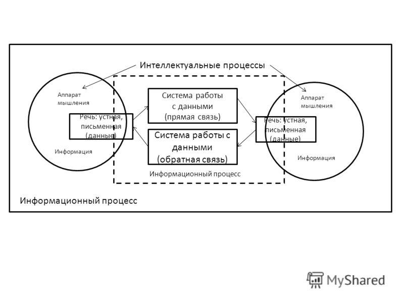 Интеллектуальные процессы Система работы с данными (прямая связь) Система работы с данными (обратная связь) Речь: устная, письменная (данные) Аппарат мышления Информация Информационный процесс