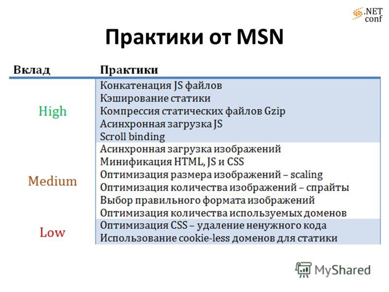 Практики от MSN
