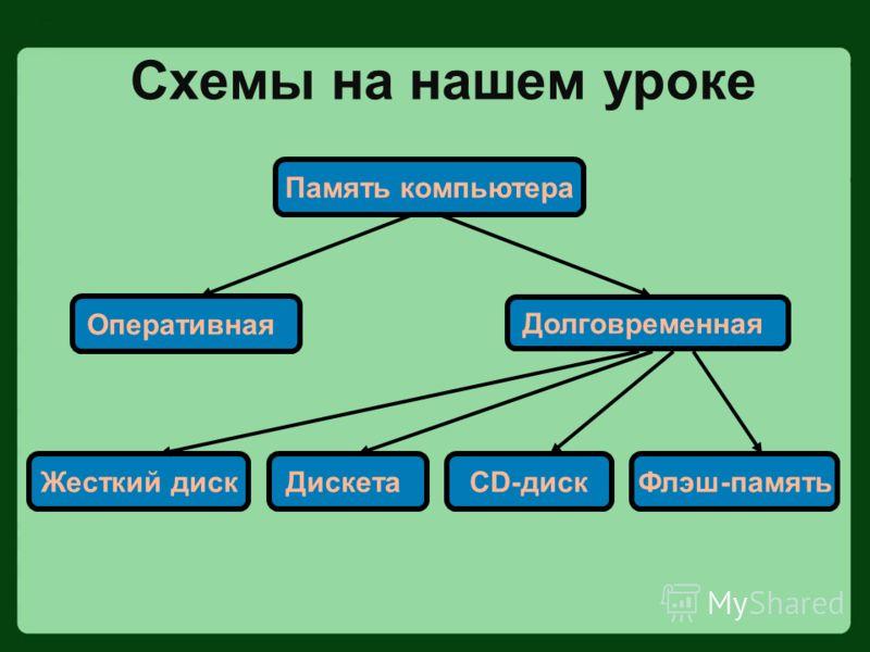 Схемы на нашем уроке Жесткий дискCD-дискДискетаФлэш-память Память компьютера Оперативная Долговременная