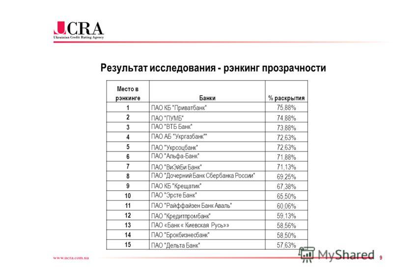 9 Результат исследования - рэнкинг прозрачности Место в рэнкингеБанки% раскрытия 1 ПАО КБ