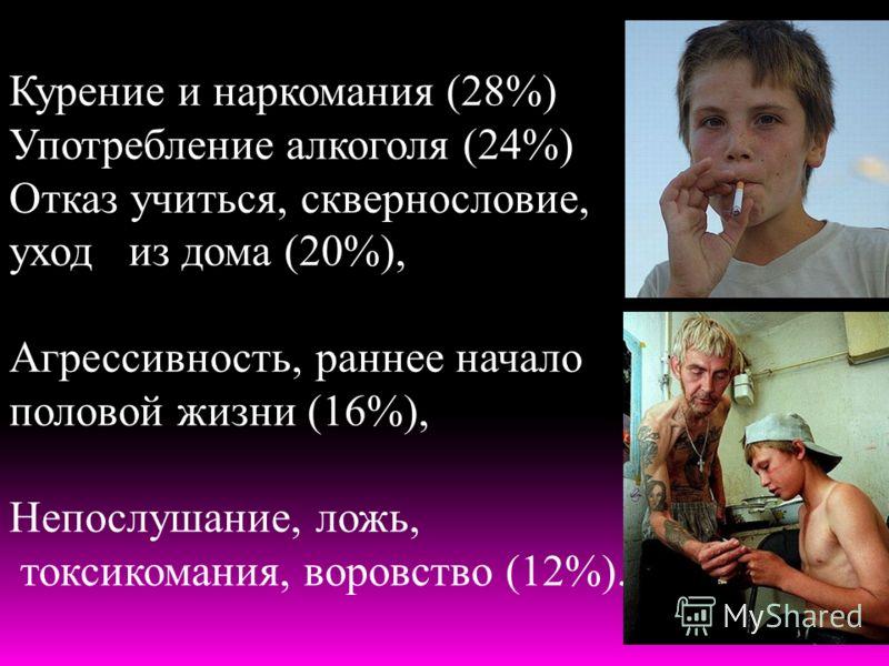 Курение и наркомания (28%) Употребление алкоголя (24%) Отказ учиться, сквернословие, уход из дома (20%), Агрессивность, раннее начало половой жизни (16%), Непослушание, ложь, токсикомания, воровство (12%).